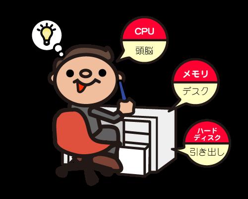 「CPU」「メモリ」「ハードディスク」の違いをわかりやすく例えると?