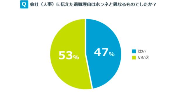 退職理由で嘘を付く人は約50%。円満退職をするなら嘘の退職理由にするべき。